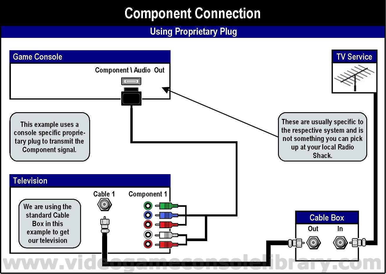 Wiring Diagram For Hdmi Manual Guide Xbox 360 Scart Dvd Elsalvadorla Plug Cable To Rca Cables