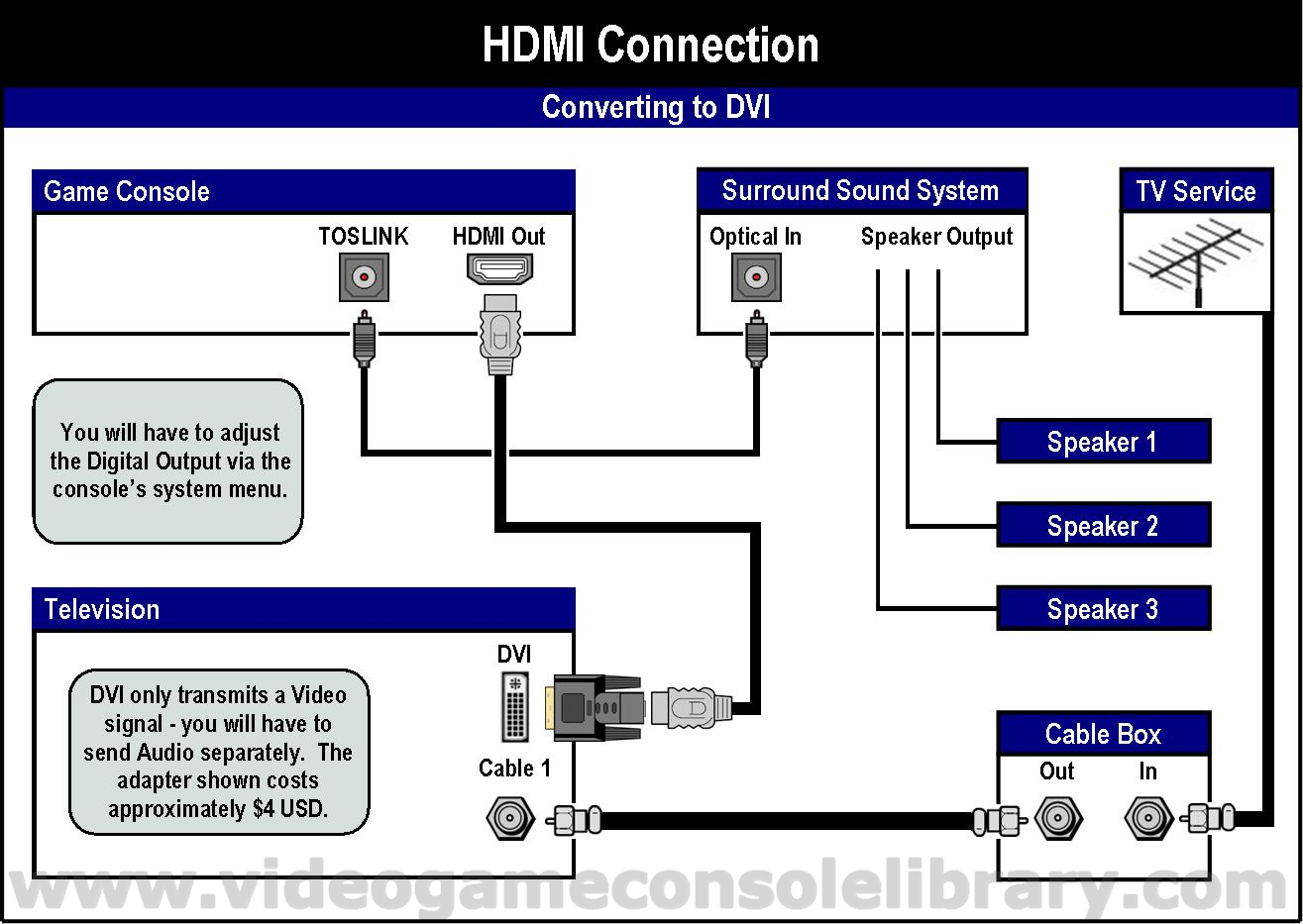 pc to tv hook up diagram with Art Video on B008EQ4BQG further Surround sound howtohookup moreover Watch as well Why Does My Samsung Tv Have An Ether  Port Wiring Diagrams furthermore Wiring Diagram Home Theater System.