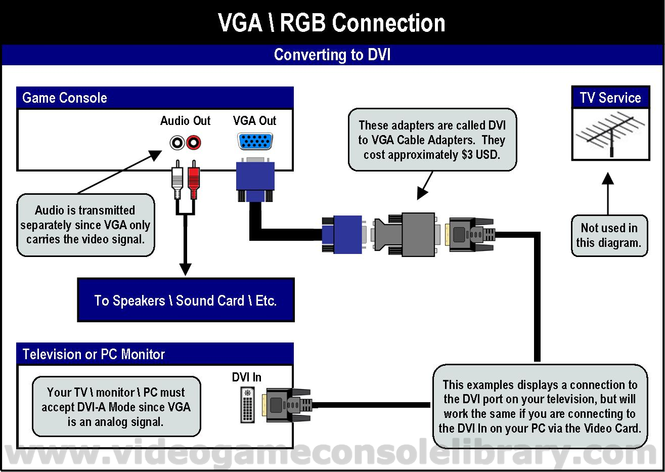VGA 4 vga to av cable wiring diagram efcaviation com dvi to rca wiring diagram at eliteediting.co